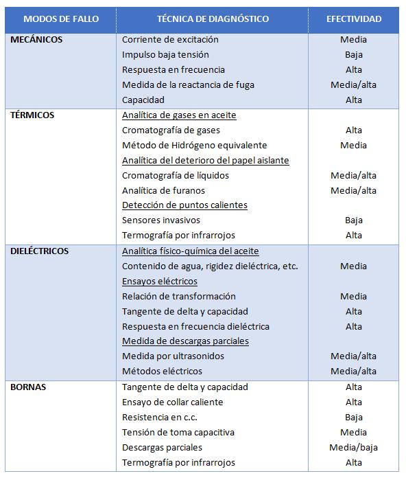 Tabla - Cover Verificaciones Eléctricas